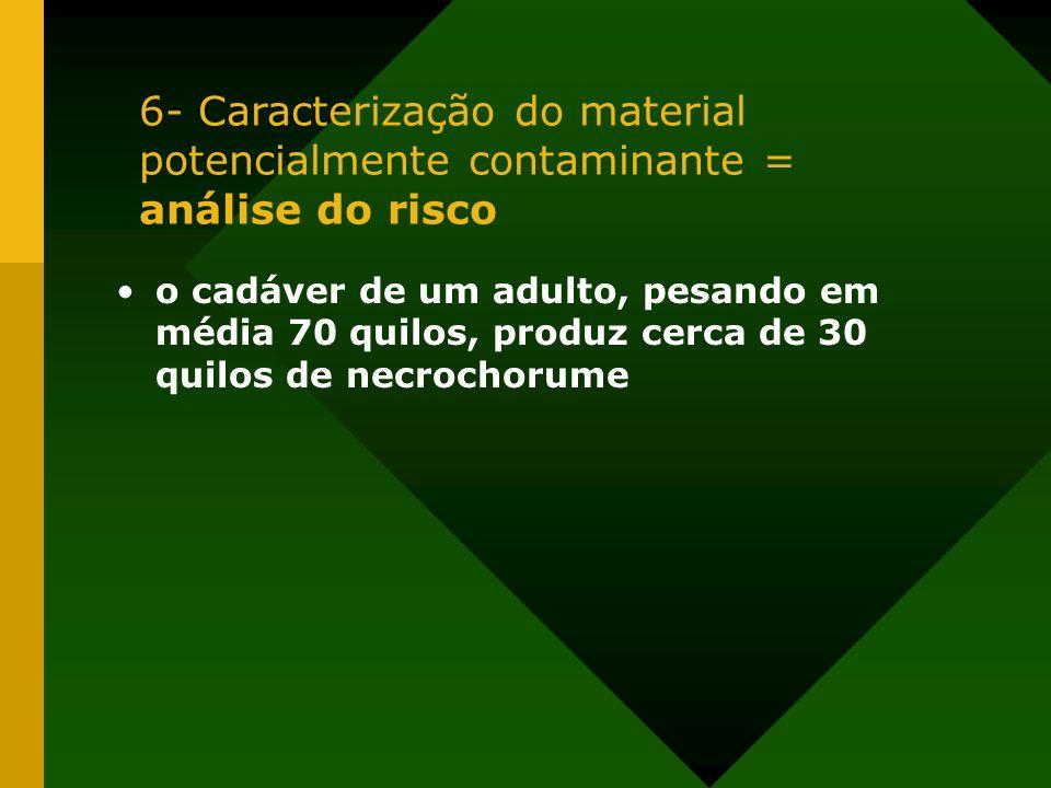 o cadáver de um adulto, pesando em média 70 quilos, produz cerca de 30 quilos de necrochorume 6- Caracterização do material potencialmente contaminant