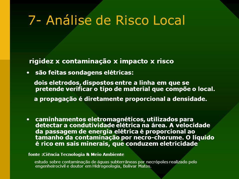 7- Análise de Risco Local rigidez x contaminação x impacto x risco são feitas sondagens elétricas: dois eletrodos, dispostos entre a linha em que se p