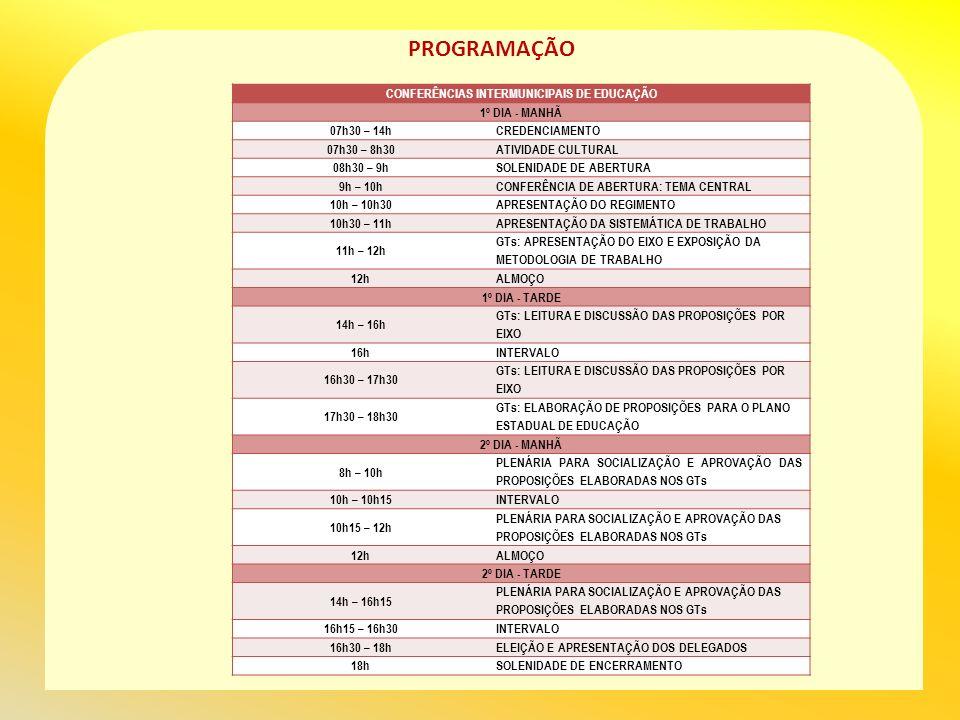 PROGRAMAÇÃO CONFERÊNCIAS INTERMUNICIPAIS DE EDUCAÇÃO 1º DIA - MANHÃ 07h30 – 14hCREDENCIAMENTO 07h30 – 8h30ATIVIDADE CULTURAL 08h30 – 9hSOLENIDADE DE ABERTURA 9h – 10hCONFERÊNCIA DE ABERTURA: TEMA CENTRAL 10h – 10h30APRESENTAÇÃO DO REGIMENTO 10h30 – 11hAPRESENTAÇÃO DA SISTEMÁTICA DE TRABALHO 11h – 12h GTs: APRESENTAÇÃO DO EIXO E EXPOSIÇÃO DA METODOLOGIA DE TRABALHO 12hALMOÇO 1º DIA - TARDE 14h – 16h GTs: LEITURA E DISCUSSÃO DAS PROPOSIÇÕES POR EIXO 16hINTERVALO 16h30 – 17h30 GTs: LEITURA E DISCUSSÃO DAS PROPOSIÇÕES POR EIXO 17h30 – 18h30 GTs: ELABORAÇÃO DE PROPOSIÇÕES PARA O PLANO ESTADUAL DE EDUCAÇÃO 2º DIA - MANHÃ 8h – 10h PLENÁRIA PARA SOCIALIZAÇÃO E APROVAÇÃO DAS PROPOSIÇÕES ELABORADAS NOS GTs 10h – 10h15INTERVALO 10h15 – 12h PLENÁRIA PARA SOCIALIZAÇÃO E APROVAÇÃO DAS PROPOSIÇÕES ELABORADAS NOS GTs 12hALMOÇO 2º DIA - TARDE 14h – 16h15 PLENÁRIA PARA SOCIALIZAÇÃO E APROVAÇÃO DAS PROPOSIÇÕES ELABORADAS NOS GTs 16h15 – 16h30INTERVALO 16h30 – 18hELEIÇÃO E APRESENTAÇÃO DOS DELEGADOS 18hSOLENIDADE DE ENCERRAMENTO
