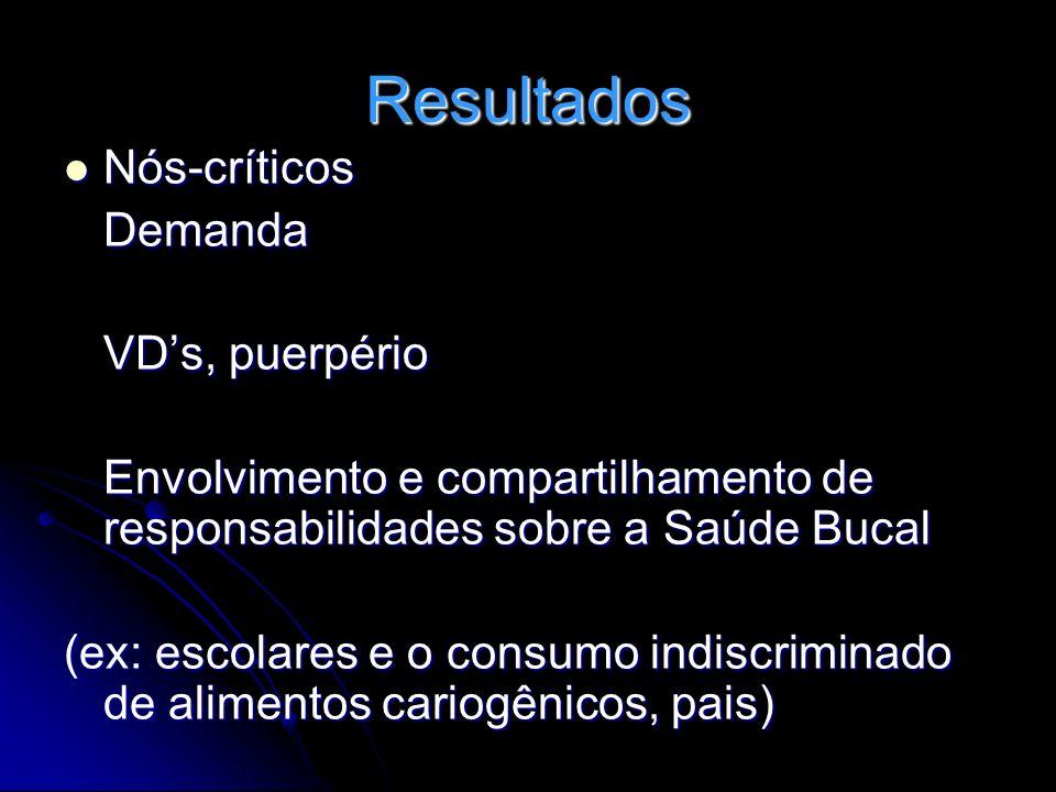 Nós-críticos Nós-críticosDemanda VDs, puerpério Envolvimento e compartilhamento de responsabilidades sobre a Saúde Bucal (ex: escolares e o consumo in