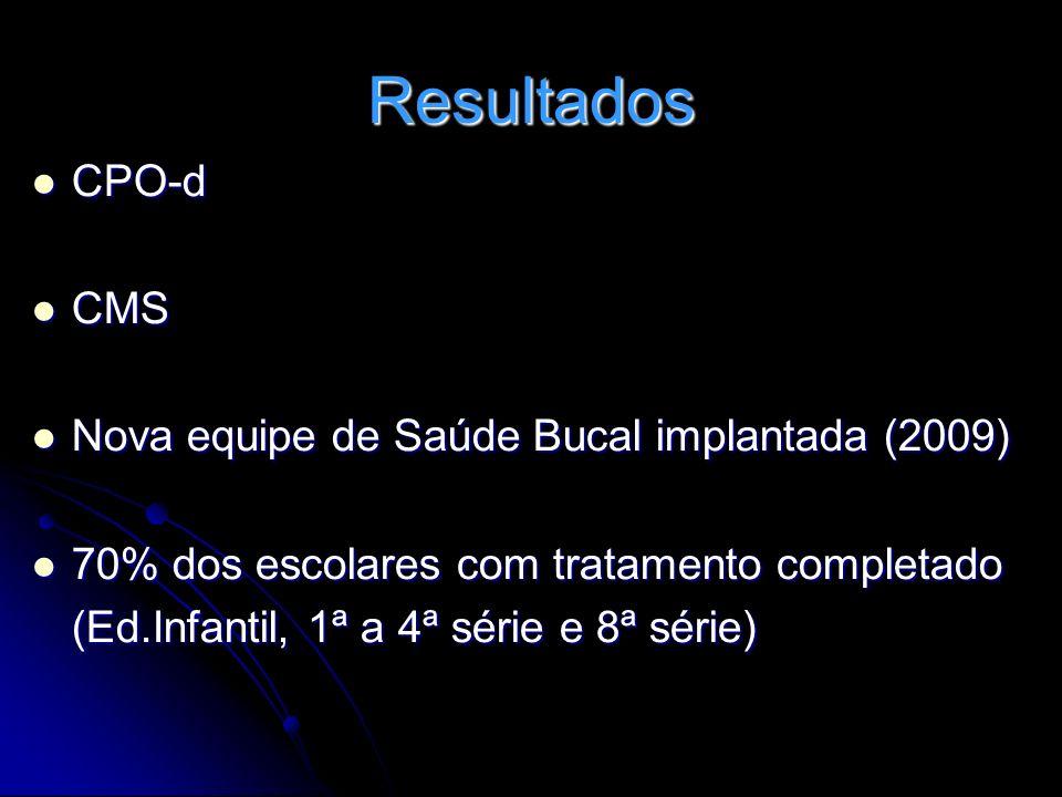 Resultados CPO-d CPO-d CMS CMS Nova equipe de Saúde Bucal implantada (2009) Nova equipe de Saúde Bucal implantada (2009) 70% dos escolares com tratame