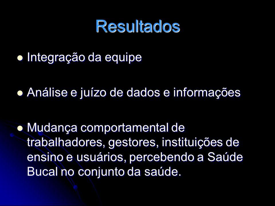 Resultados Integração da equipe Integração da equipe Análise e juízo de dados e informações Análise e juízo de dados e informações Mudança comportamen