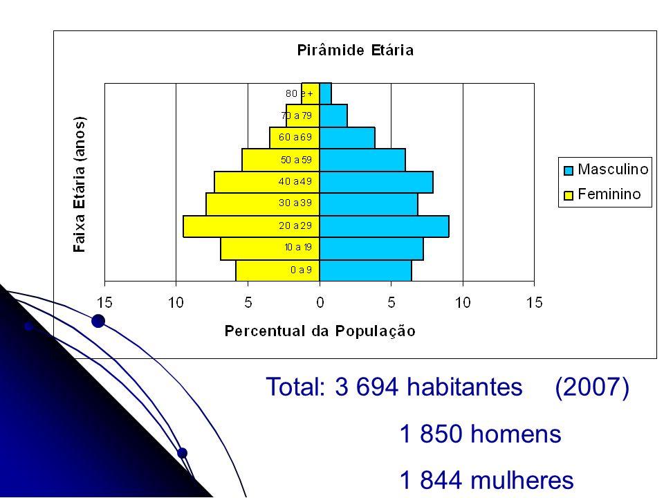 Total: 3 694 habitantes (2007) 1 850 homens 1 844 mulheres