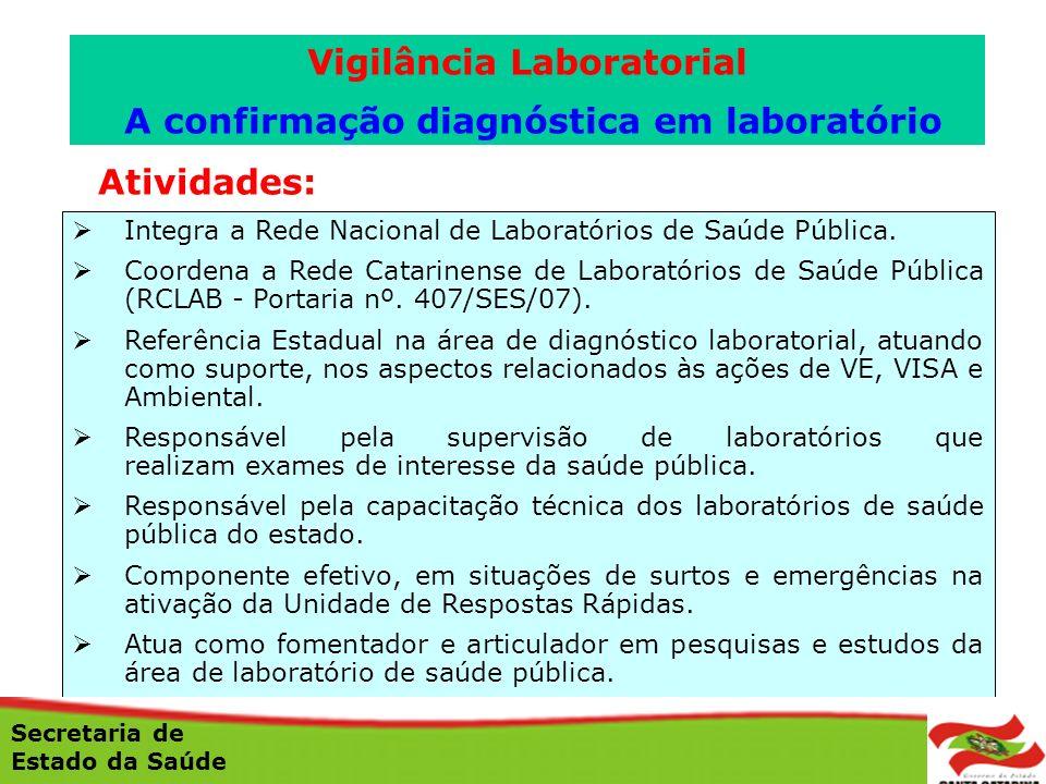 Atividades: Integra a Rede Nacional de Laboratórios de Saúde Pública. Coordena a Rede Catarinense de Laboratórios de Saúde Pública (RCLAB - Portaria n