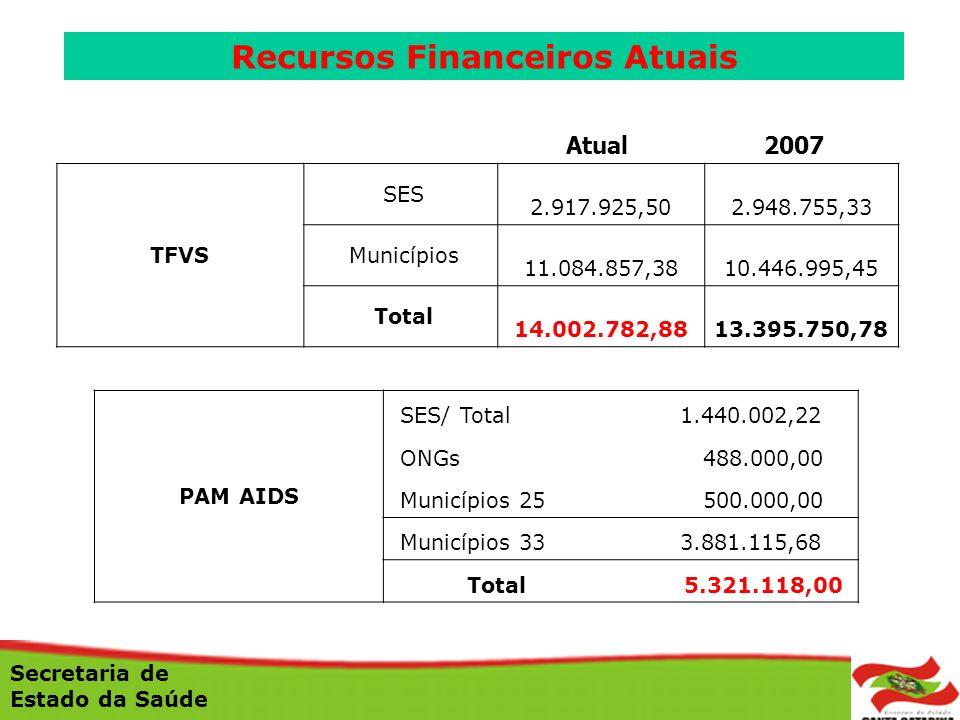 Recursos Financeiros Atuais TFVS SES 2.917.925,50 2.948.755,33 Municípios 11.084.857,38 10.446.995,45 Total 14.002.782,88 13.395.750,78 PAM AIDS SES/