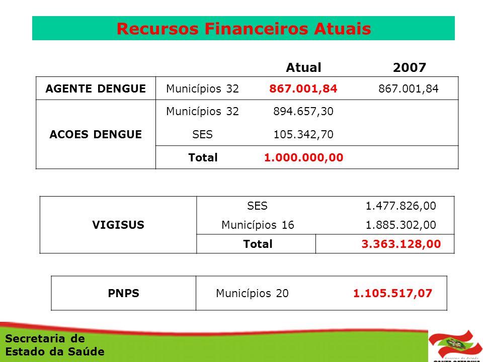 Atual 2007 AGENTE DENGUE Municípios 32867.001,84 ACOES DENGUE Municípios 32894.657,30 SES105.342,70 Total1.000.000,00 VIGISUS SES 1.477.826,00 Municíp