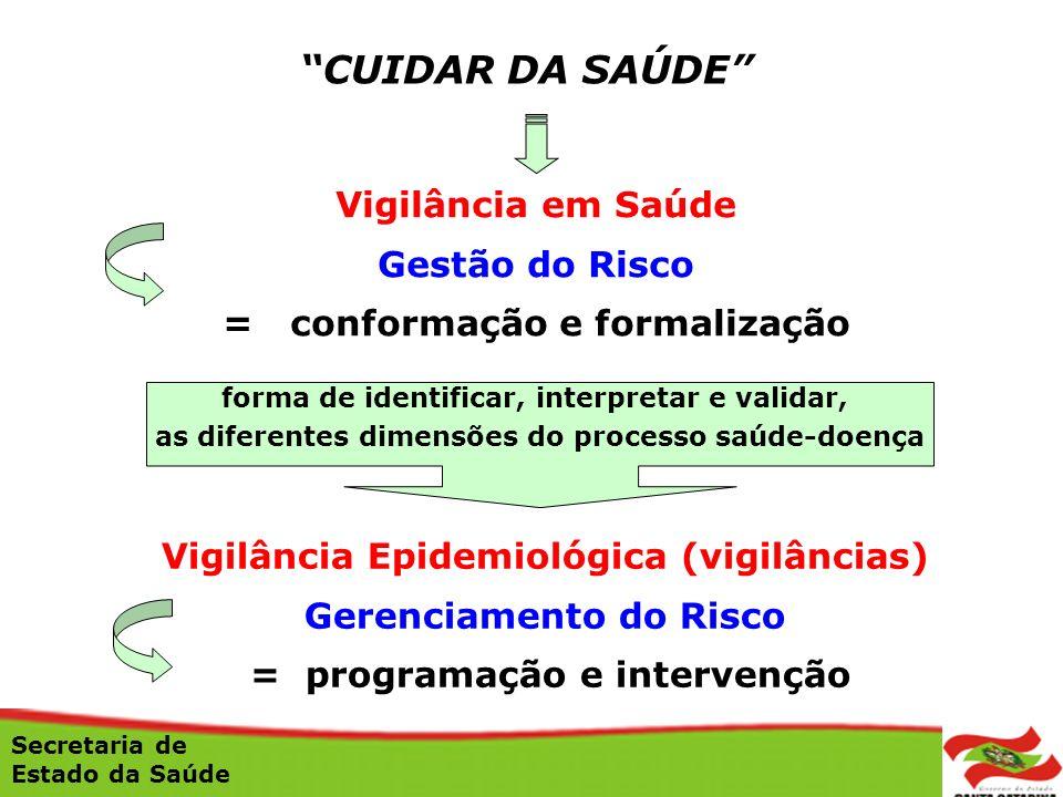 Vigilância em Saúde Gestão do Risco = conformação e formalização Secretaria de Estado da Saúde forma de identificar, interpretar e validar, as diferen