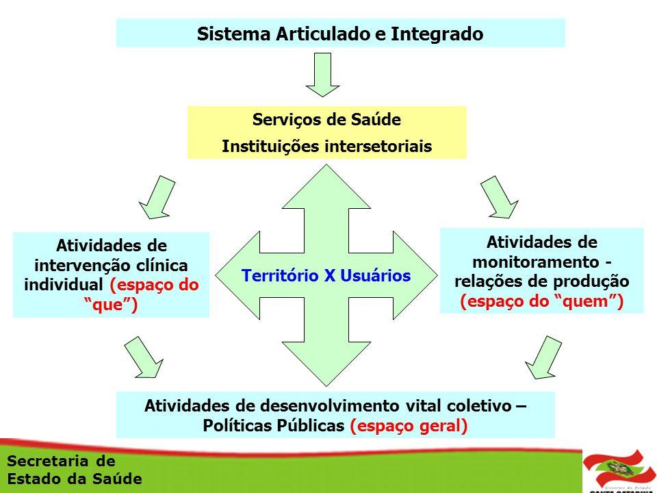 Sistema Articulado e Integrado Serviços de Saúde Instituições intersetoriais Atividades de monitoramento - relações de produção (espaço do quem) Ativi