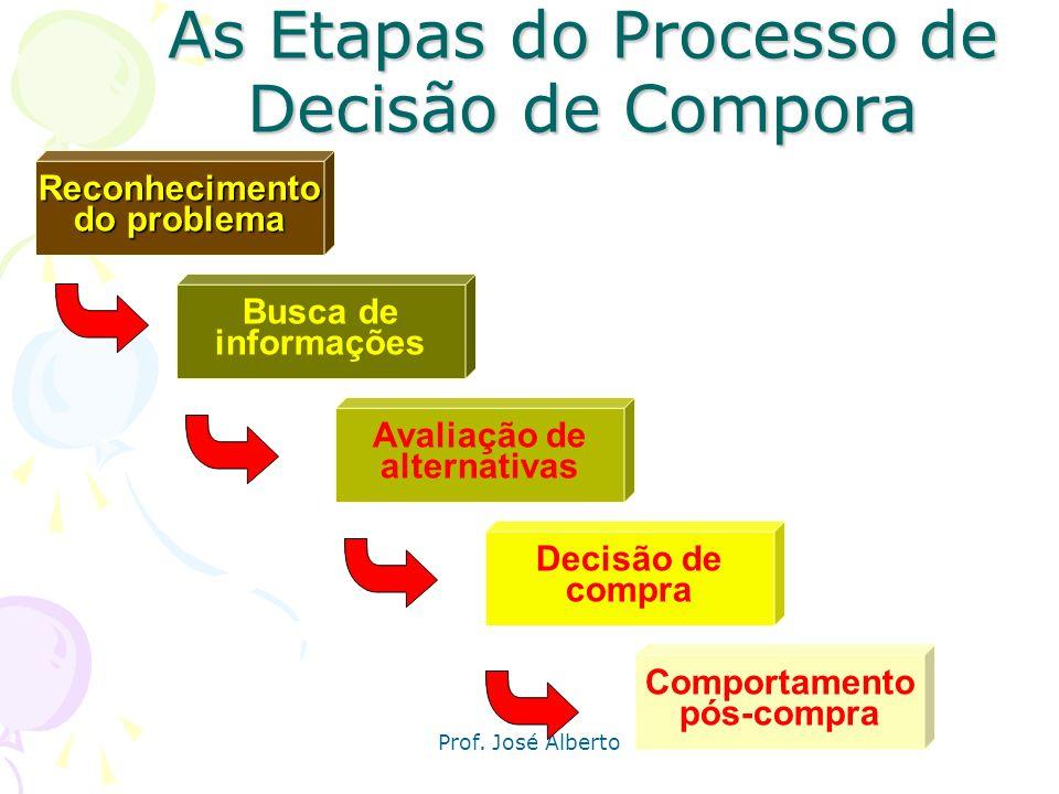 Prof. José Alberto Processo de decisão de compra Papéis do comprador: Iniciador: pessoa que sugere a idéia de comprar um produto ou serviço Influencia