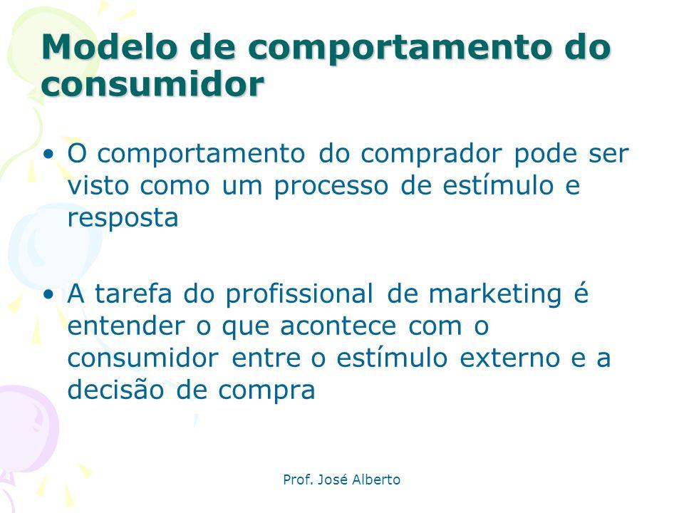 Prof. José Alberto Introdução O propósito do marketing e satisfazer as necessidades e desejos dos clientes-alvo Dessa forma, a análise do comportament