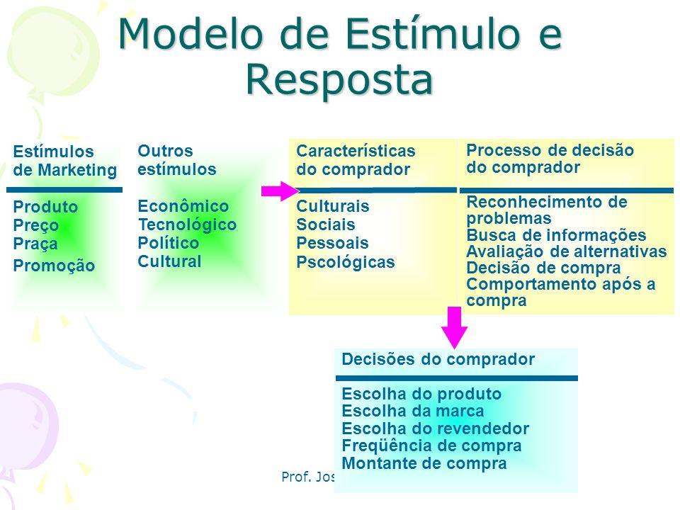 Prof. José Alberto Modelo de comportamento do consumidor O comportamento do comprador pode ser visto como um processo de estímulo e resposta A tarefa
