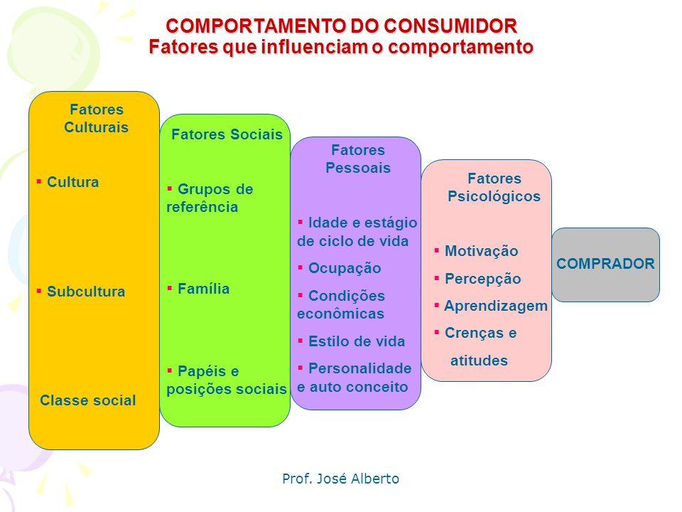 Prof. José Alberto Principais fatores que influenciam a compra O comportamento de compra do consumidor é influenciado por: Fatores culturais Fatores s