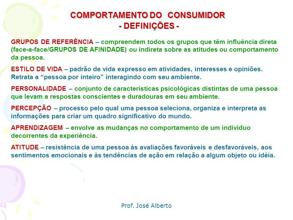 Prof. José Alberto COMPORTAMENTO DO CONSUMIDOR Fatores que influenciam o comportamento COMPRADOR Fatores Psicológicos Motivação Percepção Aprendizagem