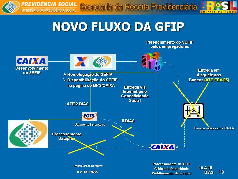 19 NOVO FLUXO DA GFIP Desenvolvimento do SEFIP Preenchimento do SEFIP pelos empregadores Processamento Dataprev Homologação do SEFIP Homologação do SE