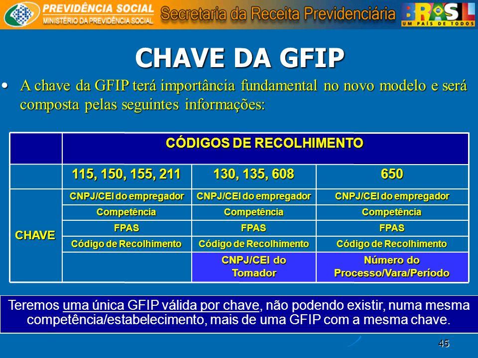 45 CHAVE DA GFIP Teremos uma única GFIP válida por chave, não podendo existir, numa mesma competência/estabelecimento, mais de uma GFIP com a mesma ch