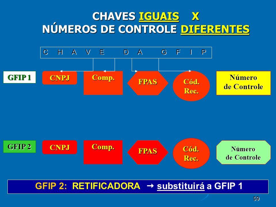 59 CHAVES IGUAIS X NÚMEROS DE CONTROLE DIFERENTES GFIP 2: RETIFICADORA substituirá a GFIP 1 CNPJ Comp. FPAS Cód.Rec. GFIP 1 Número deControle de Contr