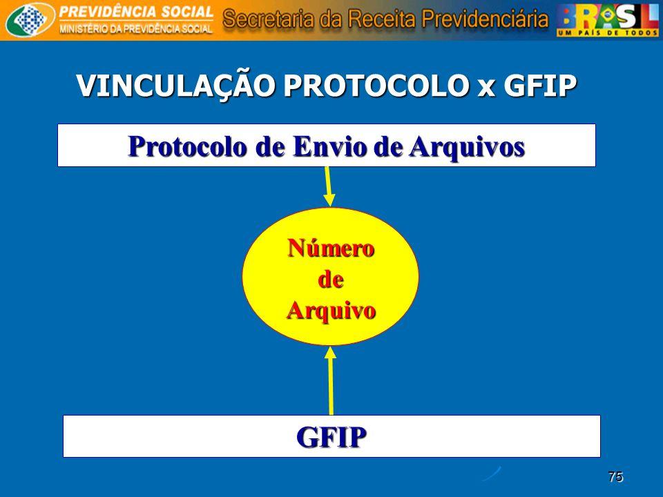 75 VINCULAÇÃO PROTOCOLO x GFIP Protocolo de Envio de Arquivos GFIP Número de Arquivo