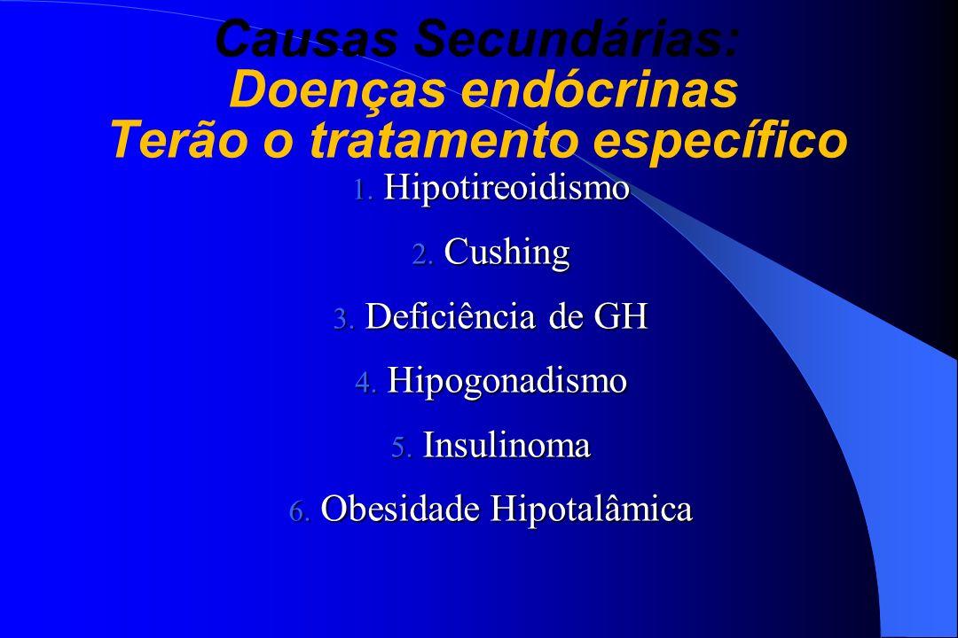 Causas Secundárias: Doenças endócrinas Terão o tratamento específico 1. Hipotireoidismo 2. Cushing 3. Deficiência de GH 4. Hipogonadismo 5. Insulinoma