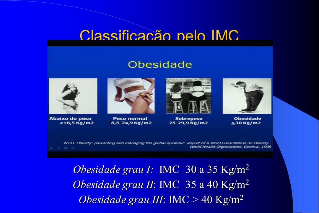 Classificação pelo IMC Obesidade grau I: IMC 30 a 35 Kg/m 2 Obesidade grau II: IMC 35 a 40 Kg/m 2 Obesidade grau III: IMC > 40 Kg/m 2 1