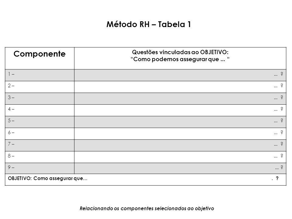 Método RH – Tabela 1 Componente Questões vinculadas ao OBJETIVO: Como podemos assegurar que... 1 –... ? 2 –... ? 3 –... ? 4 –... ? 5 –... ? 6 –... ? 7