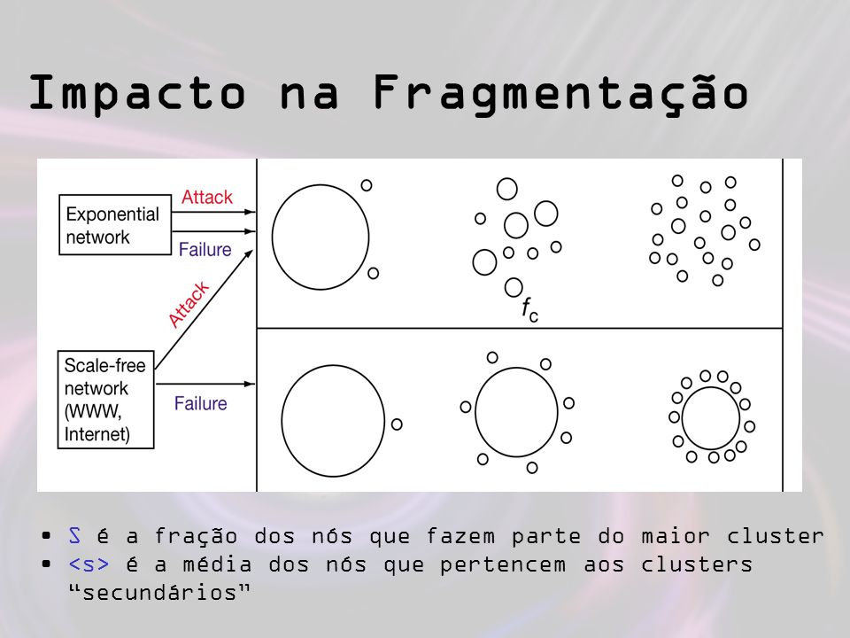 Impacto na Fragmentação S é a fração dos nós que fazem parte do maior cluster é a média dos nós que pertencem aos clusters secundários