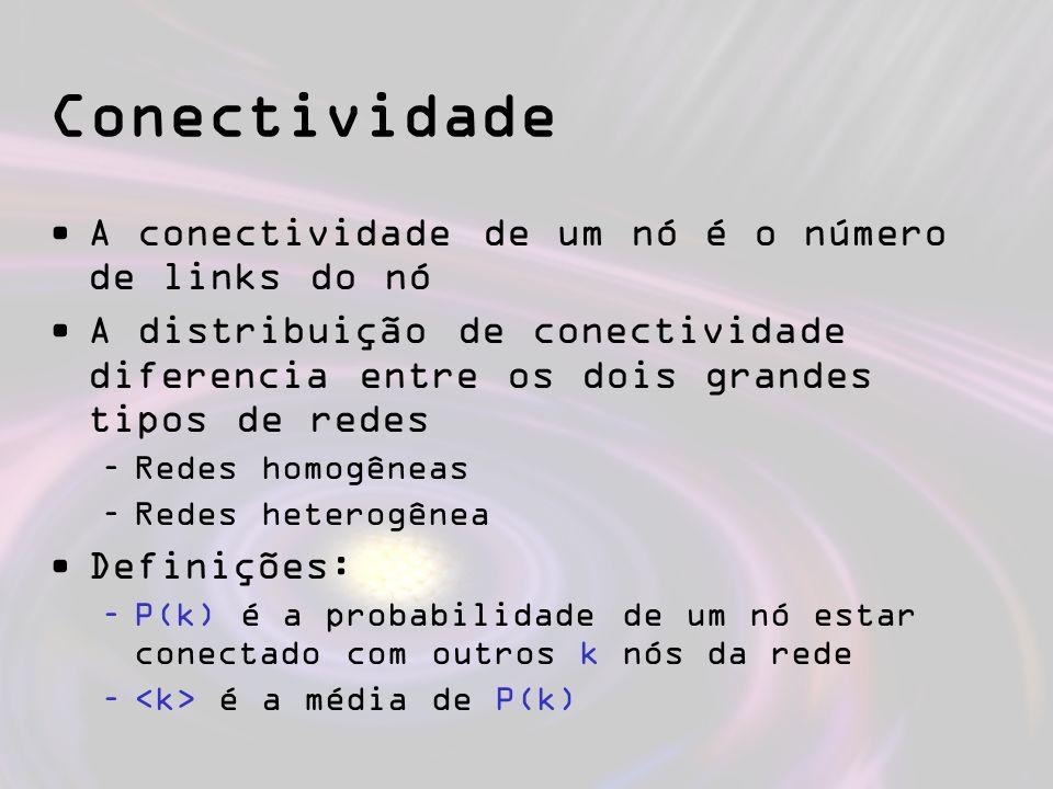 Tipos de Redes Homogênea –Todos os nós têm (estatísticamente) o mesmo número de links –P(k) é uma distribuição de Poisson Heterogênea –A maioria dos nós têm poucos links –Uns poucos nós (hubs) têm muitos links –P(k) é uma power-law: P(k) = ck -