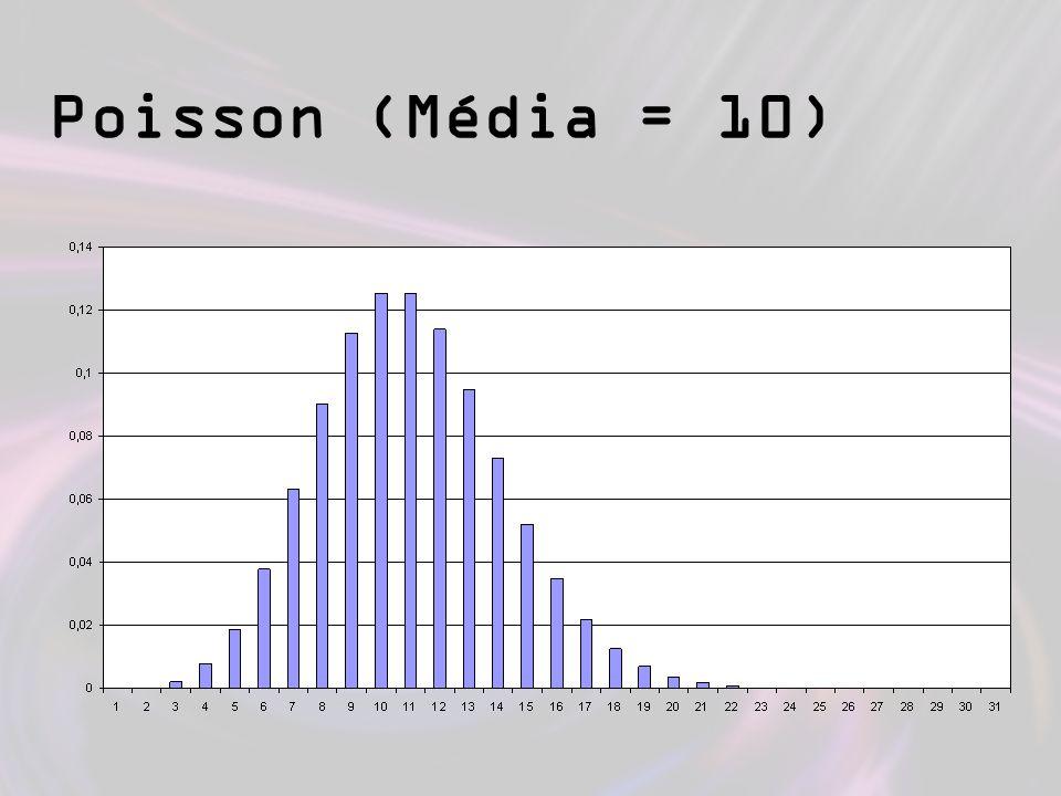 Poisson (Média = 10)