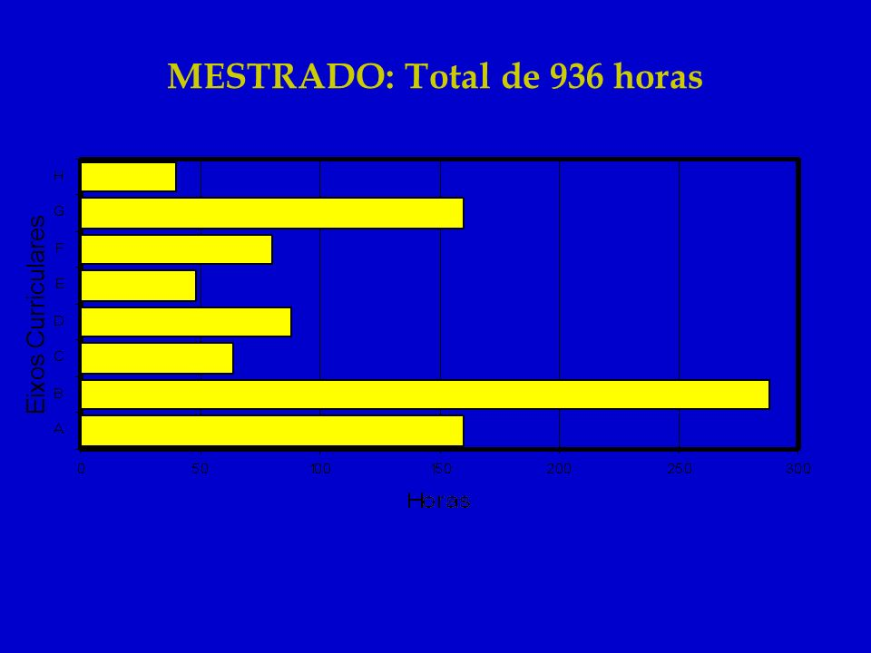 MESTRADO: Total de 936 horas Eixos Curriculares
