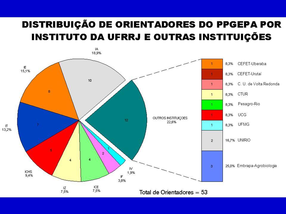CTUR CEFET-Uberaba CEFET-Urutaí C. U. de Volta Redonda Embrapa-Agrobiologia Pesagro-Rio UCG UFMG UNIRIO