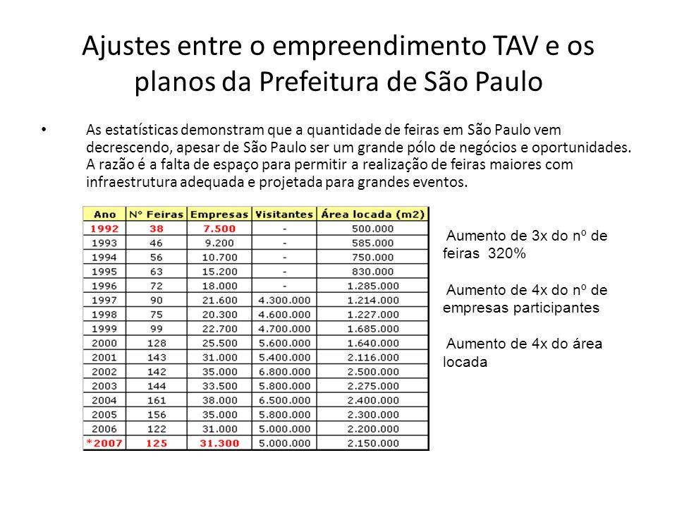 Ajustes entre o empreendimento TAV e os planos da Prefeitura de São Paulo As estatísticas demonstram que a quantidade de feiras em São Paulo vem decrescendo, apesar de São Paulo ser um grande pólo de negócios e oportunidades.