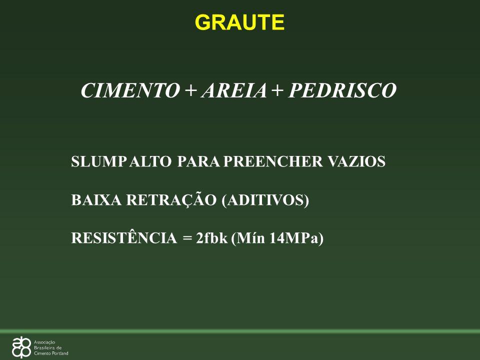 CIMENTO + AREIA + PEDRISCO SLUMP ALTO PARA PREENCHER VAZIOS BAIXA RETRAÇÃO (ADITIVOS) RESISTÊNCIA = 2fbk (Mín 14MPa) GRAUTE