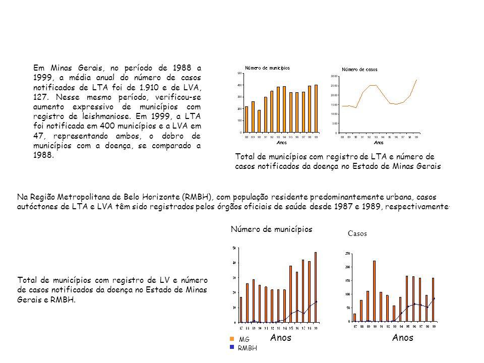 Total de municípios com registro de LTA e número de casos notificados da doença no Estado de Minas Gerais Em Minas Gerais, no período de 1988 a 1999, a média anual do número de casos notificados de LTA foi de 1.910 e de LVA, 127.