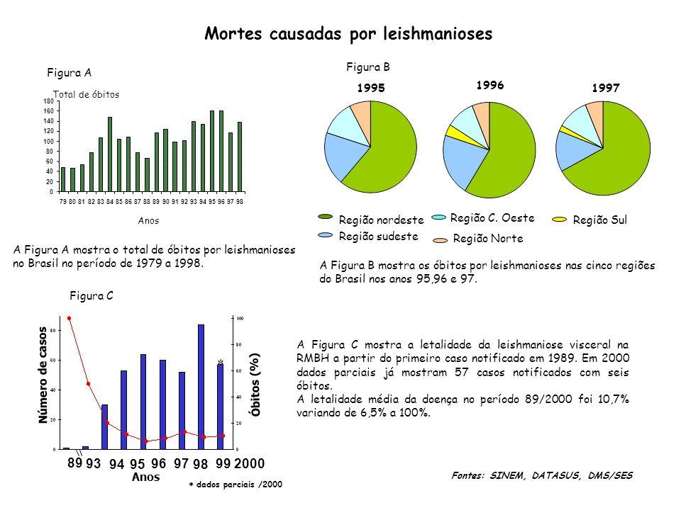 Mortes causadas por leishmanioses 1995 1996 1997 Região nordeste Região sudeste Região C.