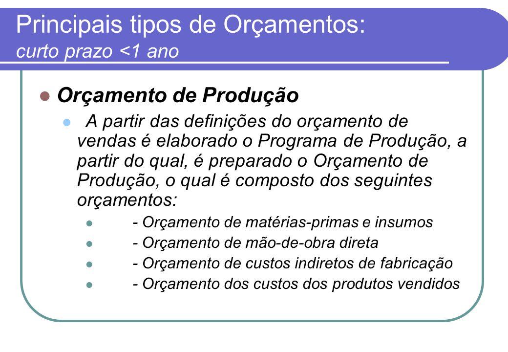 Principais tipos de Orçamentos: curto prazo <1 ano Orçamento de Produção A partir das definições do orçamento de vendas é elaborado o Programa de Produção, a partir do qual, é preparado o Orçamento de Produção, o qual é composto dos seguintes orçamentos: - Orçamento de matérias-primas e insumos - Orçamento de mão-de-obra direta - Orçamento de custos indiretos de fabricação - Orçamento dos custos dos produtos vendidos