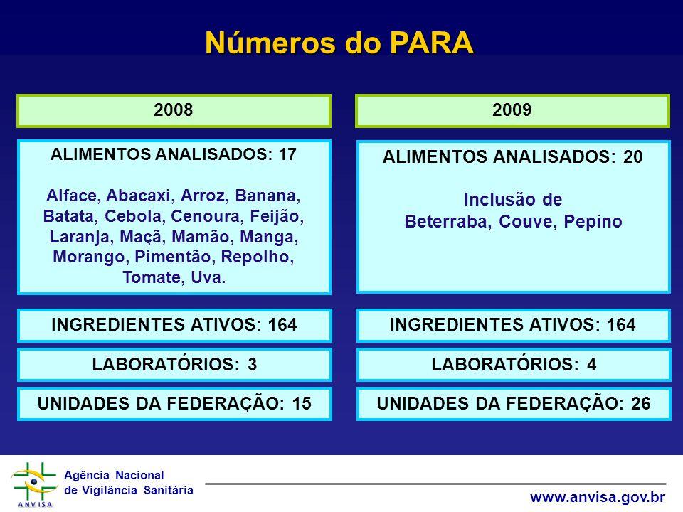 Agência Nacional de Vigilância Sanitária www.anvisa.gov.br Números do PARA 20082009 ALIMENTOS ANALISADOS: 17 Alface, Abacaxi, Arroz, Banana, Batata, C