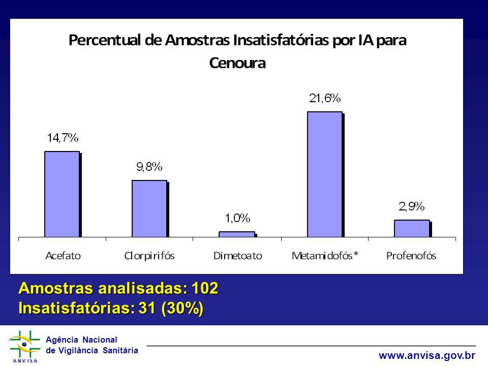 Agência Nacional de Vigilância Sanitária www.anvisa.gov.br Amostras analisadas: 102 Insatisfatórias: 31 (30%)