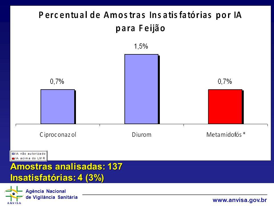 Agência Nacional de Vigilância Sanitária www.anvisa.gov.br Amostras analisadas: 137 Insatisfatórias: 4 (3%)