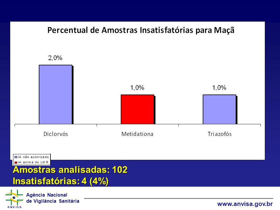Agência Nacional de Vigilância Sanitária www.anvisa.gov.br Amostras analisadas: 102 Insatisfatórias: 4 (4%)