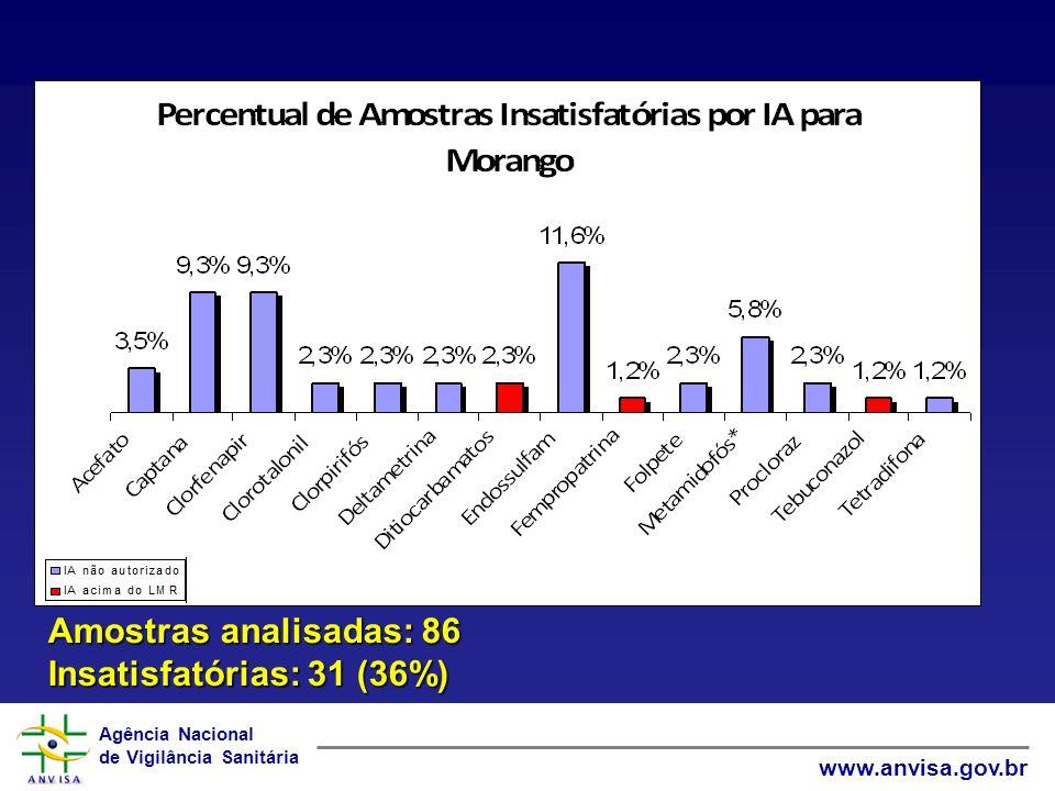 Agência Nacional de Vigilância Sanitária www.anvisa.gov.br Amostras analisadas: 86 Insatisfatórias: 31 (36%)