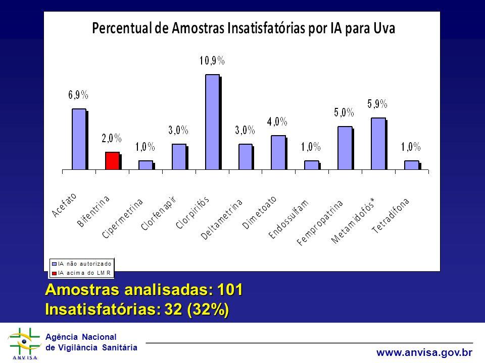 Agência Nacional de Vigilância Sanitária www.anvisa.gov.br Amostras analisadas: 101 Insatisfatórias: 32 (32%)