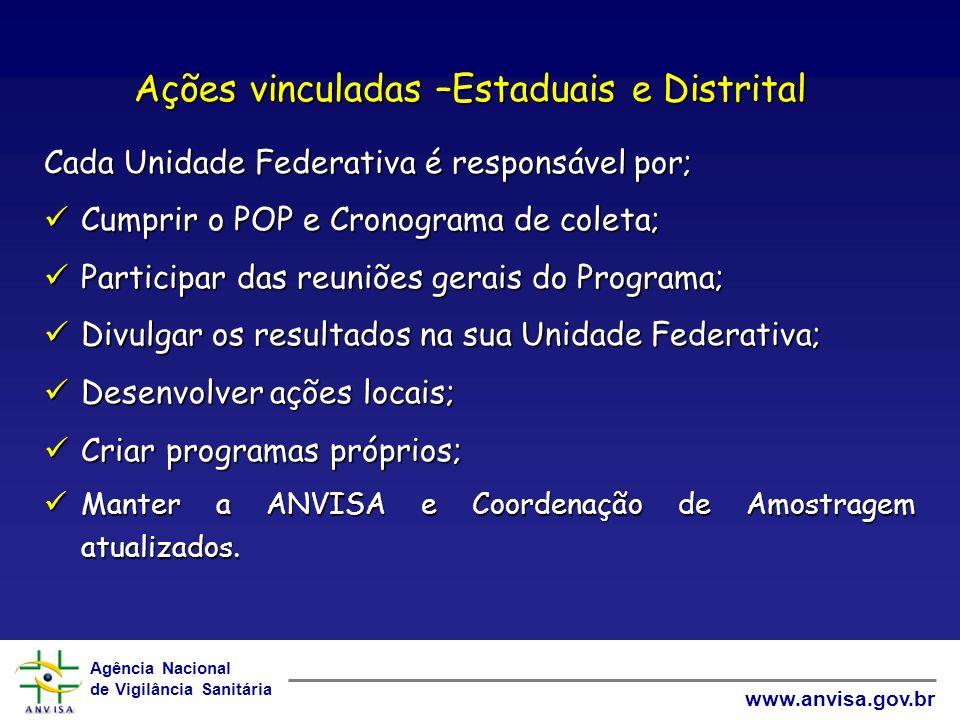 Agência Nacional de Vigilância Sanitária www.anvisa.gov.br Ações vinculadas –Estaduais e Distrital Cada Unidade Federativa é responsável por; Cumprir