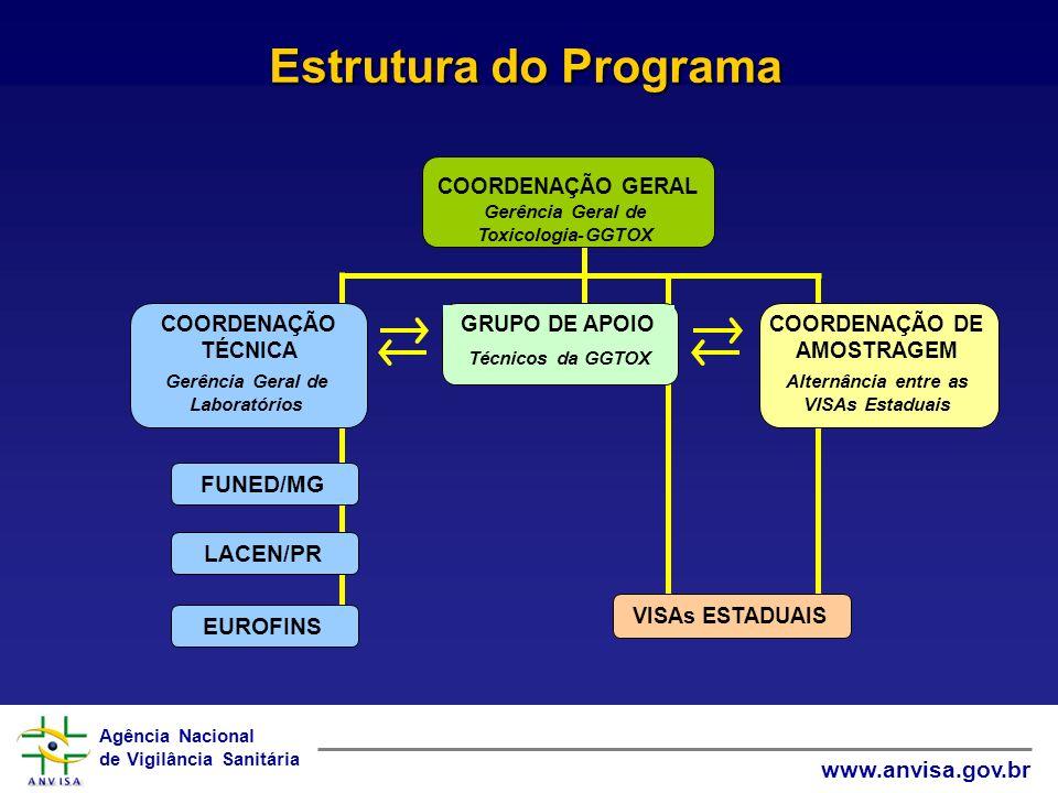 Agência Nacional de Vigilância Sanitária www.anvisa.gov.br Amostras analisadas: 101 Insatisfatórias: 20 (20%)