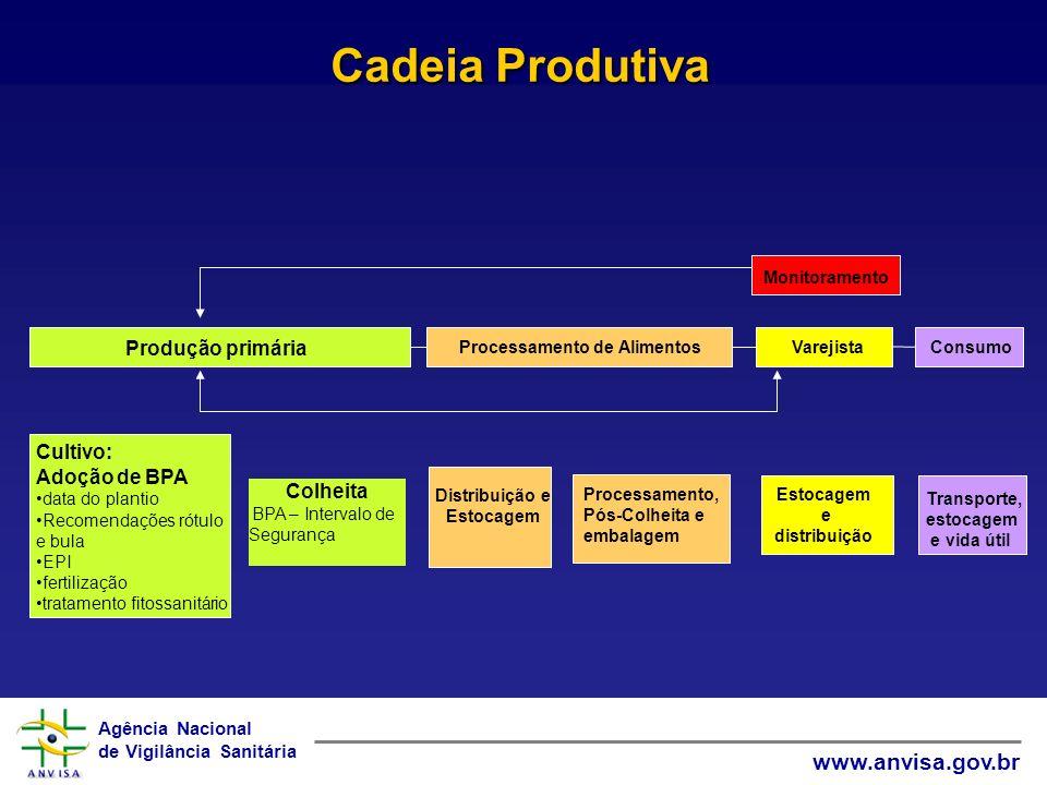 Agência Nacional de Vigilância Sanitária www.anvisa.gov.br Produção primária Cultivo: Adoção de BPA data do plantio Recomendações rótulo e bula EPI fe