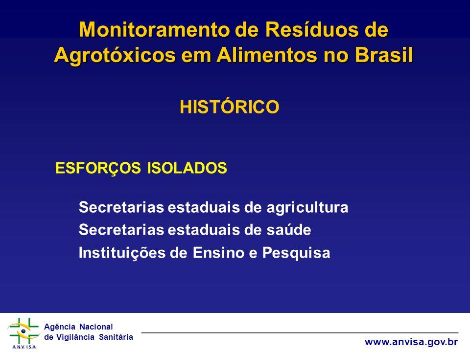 Agência Nacional de Vigilância Sanitária www.anvisa.gov.br HISTÓRICO ESFORÇOS ISOLADOS Secretarias estaduais de agricultura Secretarias estaduais de s