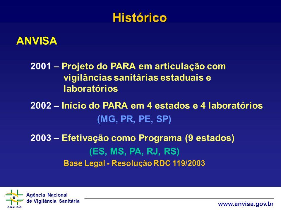 Agência Nacional de Vigilância Sanitária www.anvisa.gov.br ANVISA 2004 – Extensão para mais 4 estados (13) (AC, GO, SC, TO) 2005 – Extensão para mais 3 estados (16) (BA, SE, DF) 2008 – Extensão para mais 10 estados (26) (AM, AP, CE, MA, MT, PB, PI, RN, RO, RR) Histórico