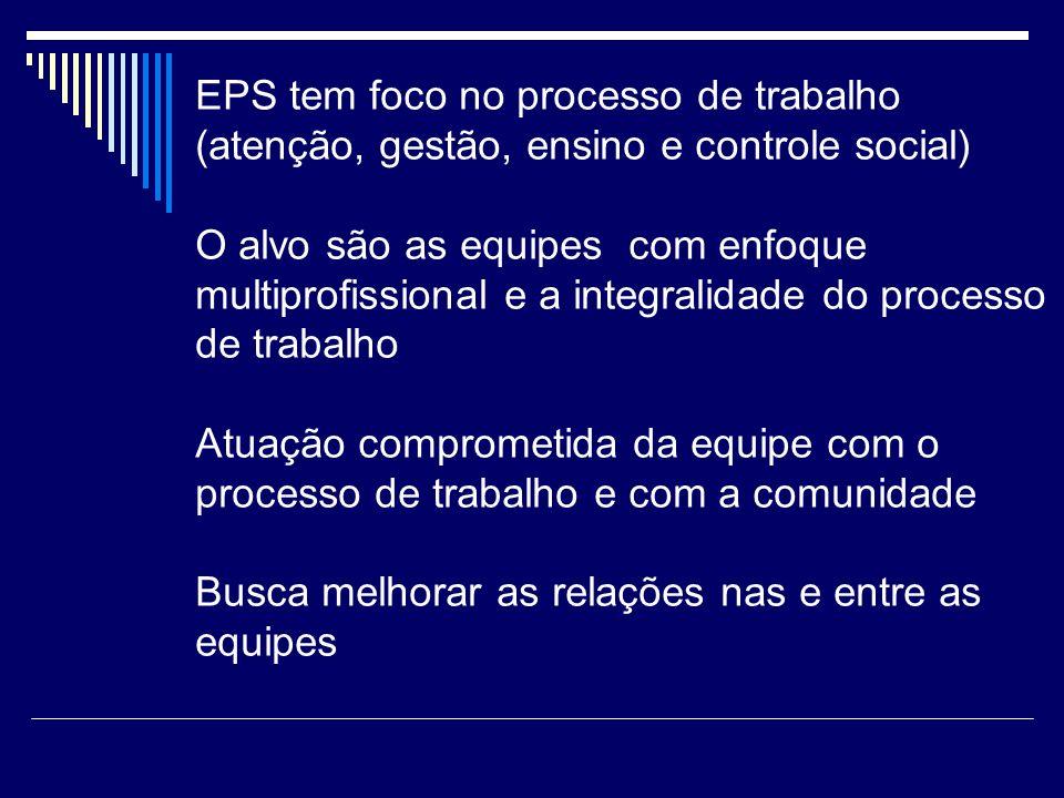 EPS tem foco no processo de trabalho (atenção, gestão, ensino e controle social) O alvo são as equipes com enfoque multiprofissional e a integralidade