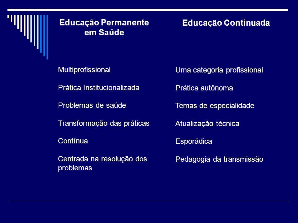 Educação Permanente em Saúde Multiprofissional Prática Institucionalizada Problemas de saúde Transformação das práticas Contínua Centrada na resolução