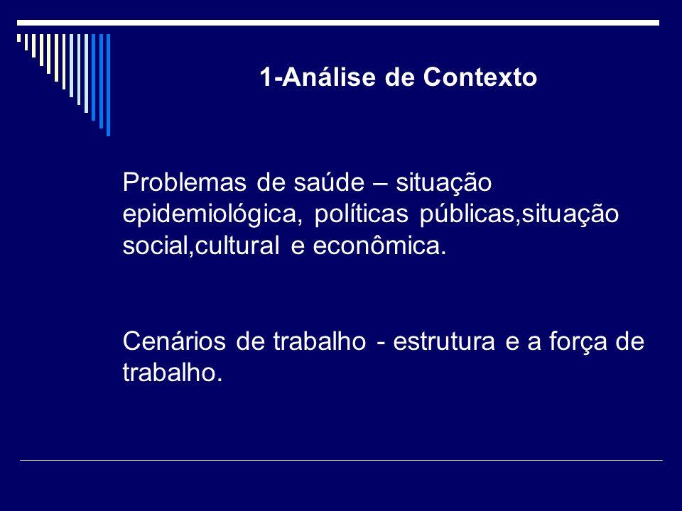 1-Análise de Contexto Problemas de saúde – situação epidemiológica, políticas públicas,situação social,cultural e econômica. Cenários de trabalho - es