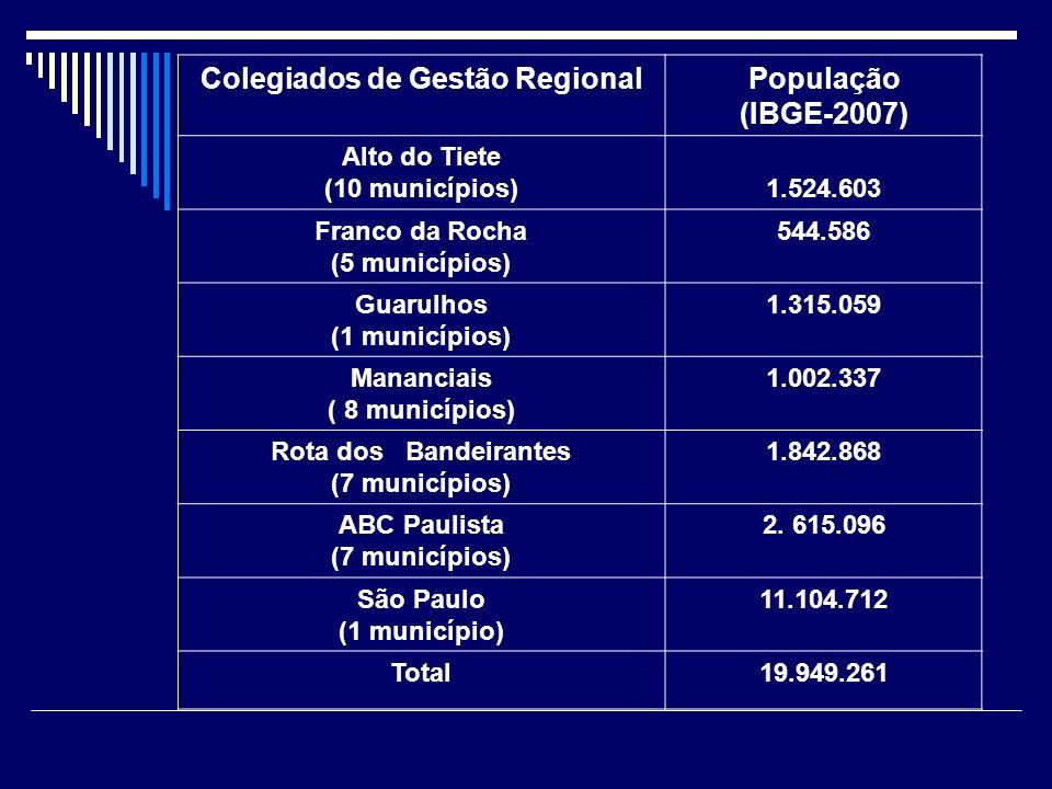 Colegiados de Gestão RegionalPopulação (IBGE-2007) Alto do Tiete (10 municípios)1.524.603 Franco da Rocha (5 municípios) 544.586 Guarulhos (1 municípi