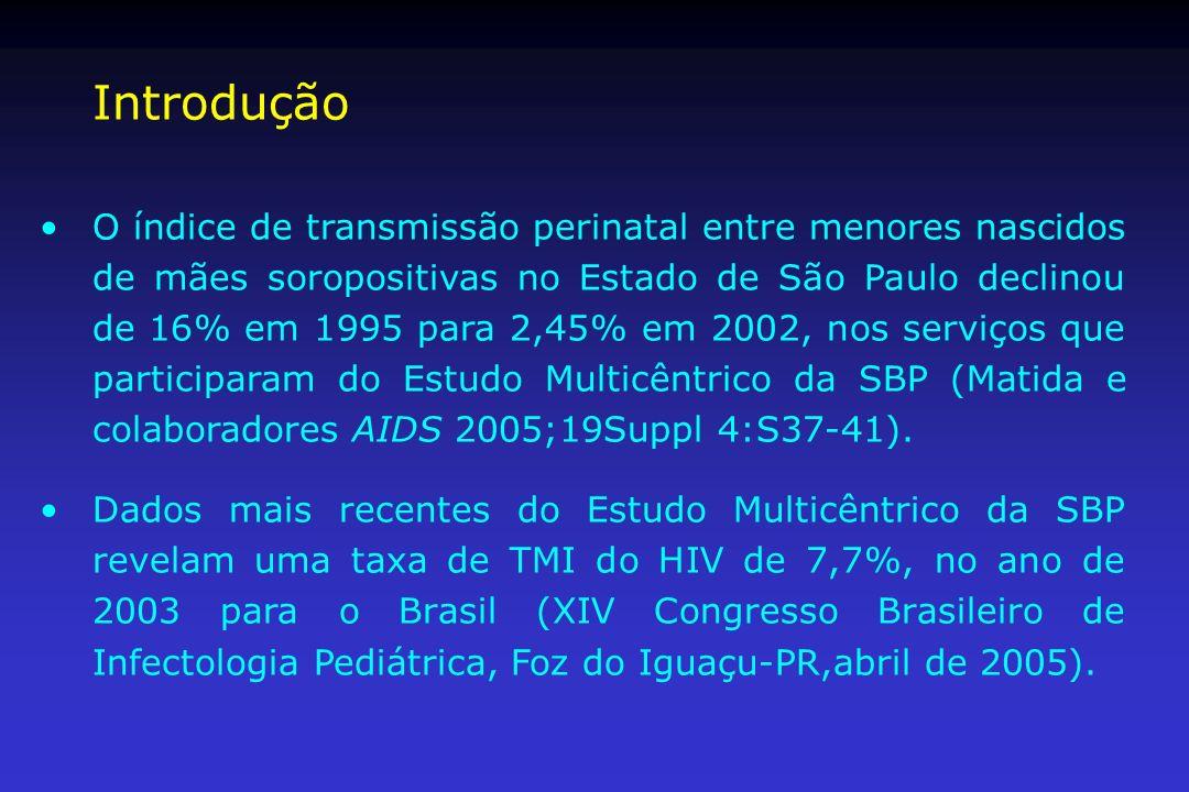 Introdução O índice de transmissão perinatal entre menores nascidos de mães soropositivas no Estado de São Paulo declinou de 16% em 1995 para 2,45% em